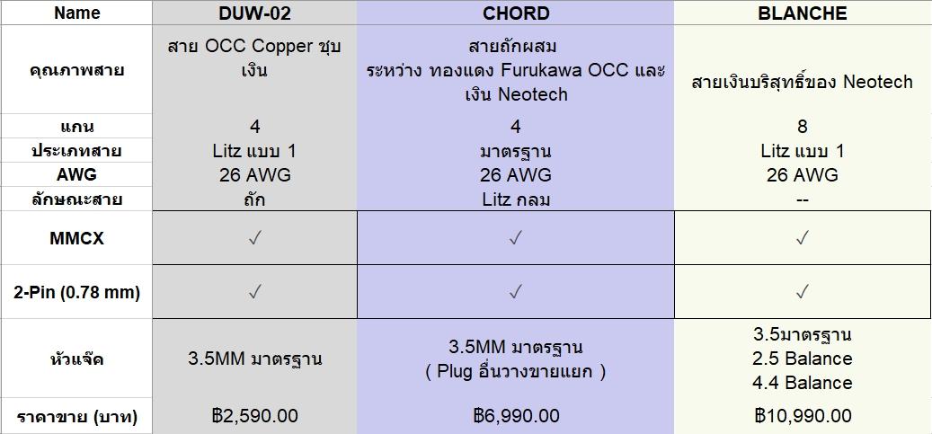ขาย DUNU DUW-02 สายทองแดงชุบเงินถักความบริสุทธิ์สูง OCC แบบ Litz
